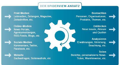 SpiderView Ansatz 384