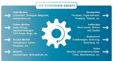 SpiderView Ansatz